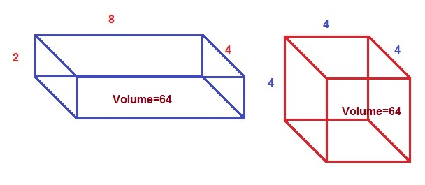 Geometric Mean for a cuboid