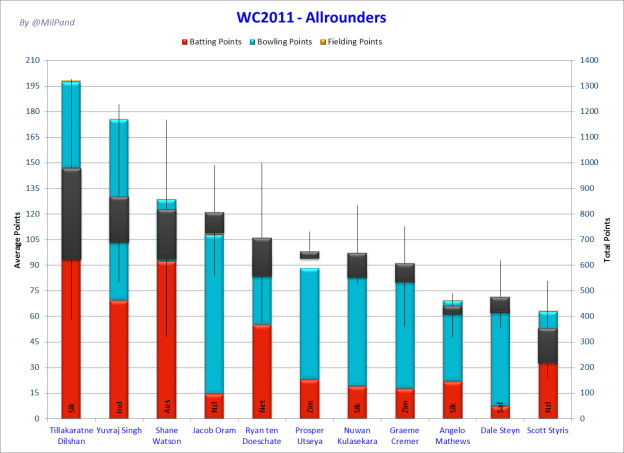 CWC11- Averages for All-rounders