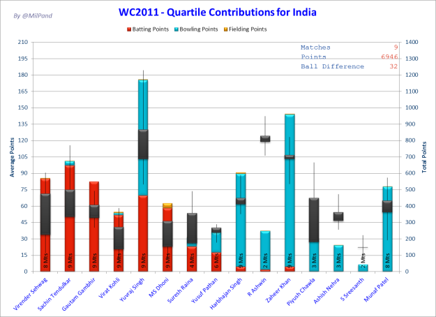 CWC11 - Who did how much for India - this time with averages