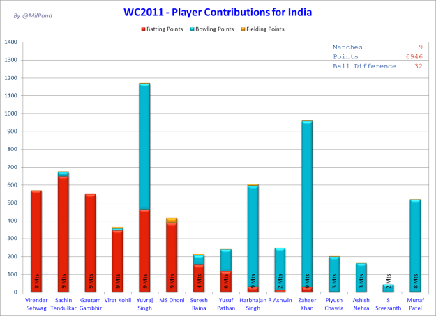 CWC11 - Who did how much for India