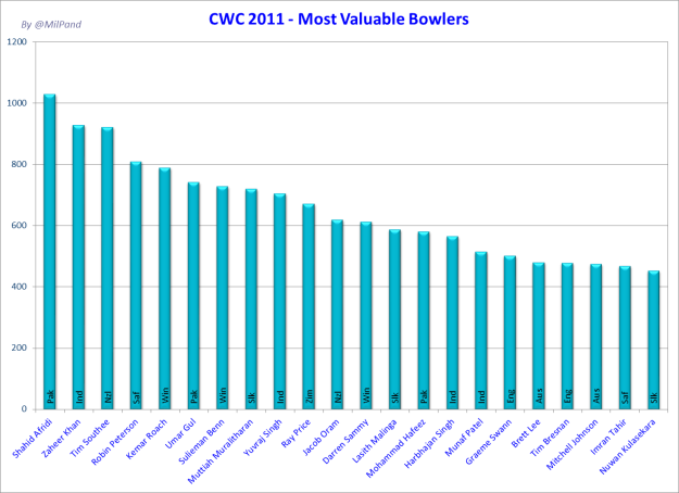 CWC 11 - Most Valuable Bowlers