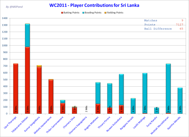 CWC11 - Who did how much for Sri Lanka