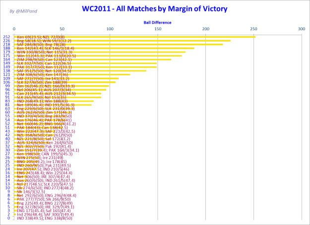 CWC 2011- Margin of Victory