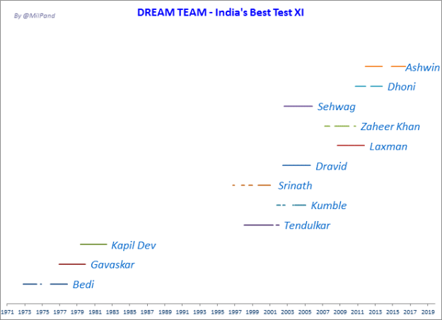 Dream Team - India XI